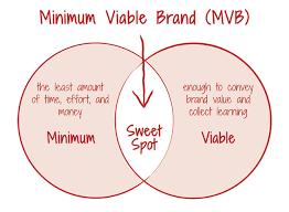 Création de nom agence immobilière - Minimal Viable Brand