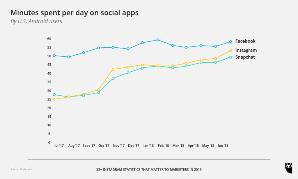 Evolution du temps passé quotidiennement sur chaque réseau social
