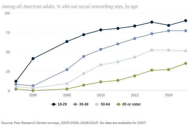 Evolution du pourcentage d'adultes américains utilisant au moins un réseau social, selon âge, entre 2005 et 2016