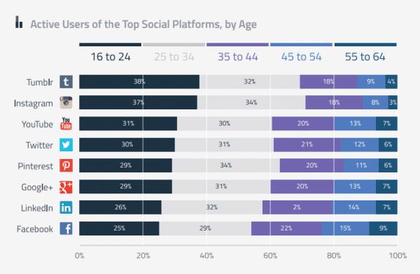 âge des utilisateurs selon le réseau social