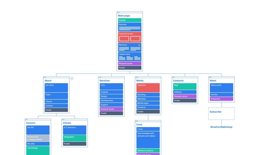 outil construction sitemap et user flow site internet