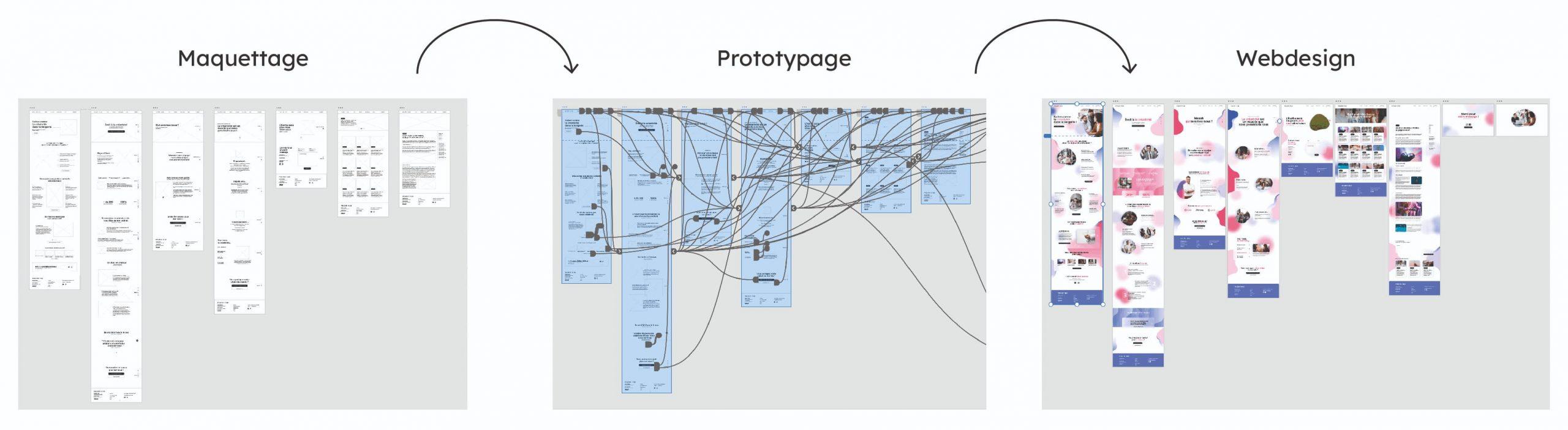 étapes de création d'une maquette de site internet